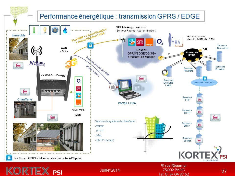 Juillet 2014 27 Performance énergétique : transmission GPRS / EDGE APN Privée gprsnac.com (Serveur Radius : Authentification) Réseau GPRS/EDGE/3G/3G+