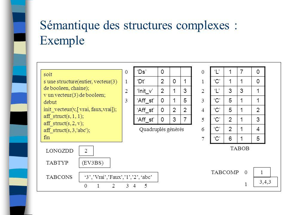 Sémantique des structures complexes : Exemple soit s une structure(entier, vecteur(3) de booleen, chaine); v un vecteur(3) de booleen; debut init_vecteur(v,[ vrai, faux,vrai]); aff_struct(s, 1, 1); aff_struct(s, 2, v); aff_struct(s, 3, abc ); fin 'L'170 'C'110 'L'331 'C'511 512 213 214 615 0 1 2 TABOB 2 LONGZDD 3 Quadruplés générés 'Ds'0 'Dt'201 'Init_v'213 'Aff_st'015 022 037 1 2 3 TABCOMP TABTYP (EV3BS) 0 '3','Vrai','Faux','1','2', 'abc' TABCONS 1 3,4,3 1 0 0 1 2 3 4 5 4 5 6 7