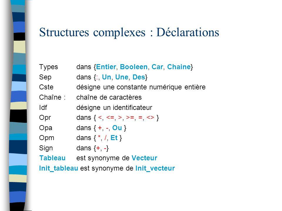 Structures complexes : Déclarations Types dans {Entier, Booleen, Car, Chaine} Sep dans {:, Un, Une, Des} Cste désigne une constante numérique entière Chaîne : chaîne de caractères Idf désigne un identificateur Opr dans {, >=, =, <> } Opa dans { +, -, Ou } Opm dans { *, /, Et } Sign dans {+, -} Tableau est synonyme de Vecteur Init_tableau est synonyme de Init_vecteur