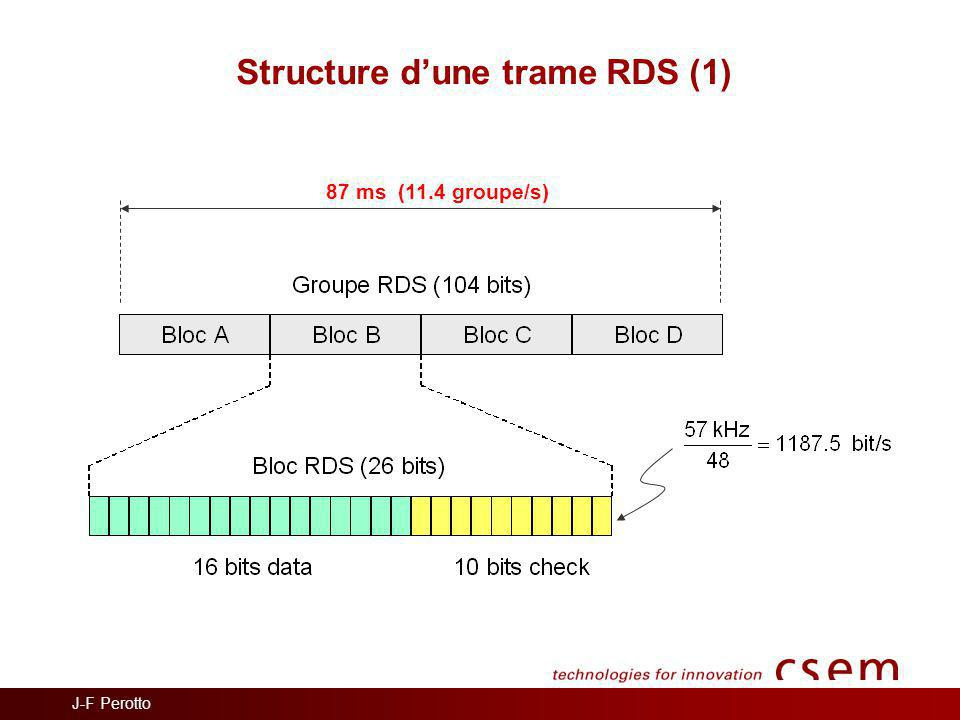 J-F Perotto Structure d'une trame RDS (1) 87 ms (11.4 groupe/s)