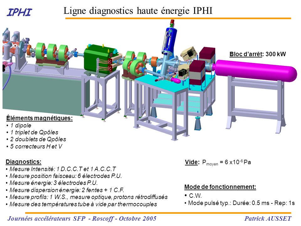 IPHI Ligne diagnostics haute énergie IPHI: Conclusion IPHI Journées accélérateurs SFP - Roscoff - Octobre 2005 Patrick AUSSET  Les diagnostics de la ligne haute énergie de IPHI permettent la caractérisation du faisceau accéléré par le RFQ.