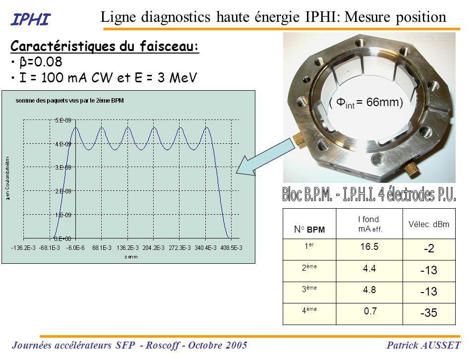 IPHI Ligne diagnostics haute énergie IPHI: Mesure position IPHI Caractéristiques du faisceau: β=0.08 I = 100 mA CW et E = 3 MeV ( Φ int = 66mm) N° BPM