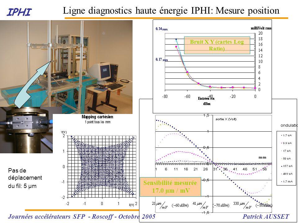 IPHI Ligne diagnostics haute énergie IPHI: Mesure position IPHI Journées accélérateurs SFP - Roscoff - Octobre 2005 Patrick AUSSET Electrodes P.U.: - Button : 22 x 22 mm - Φint :66mm - C ~ 9 pF Acquisition électronique : Type Log ratio C.W.