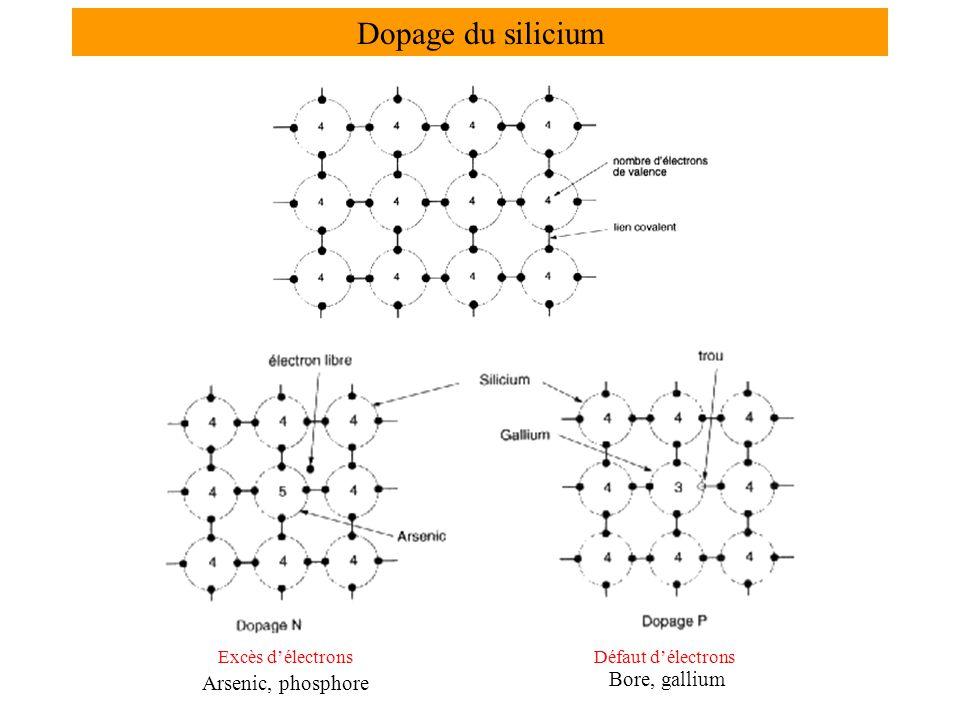 Excès d'électronsDéfaut d'électrons Dopage du silicium Arsenic, phosphore Bore, gallium