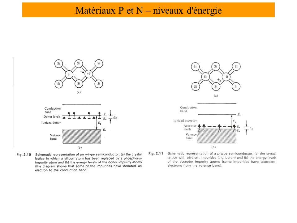 Matériaux P et N – niveaux d énergie