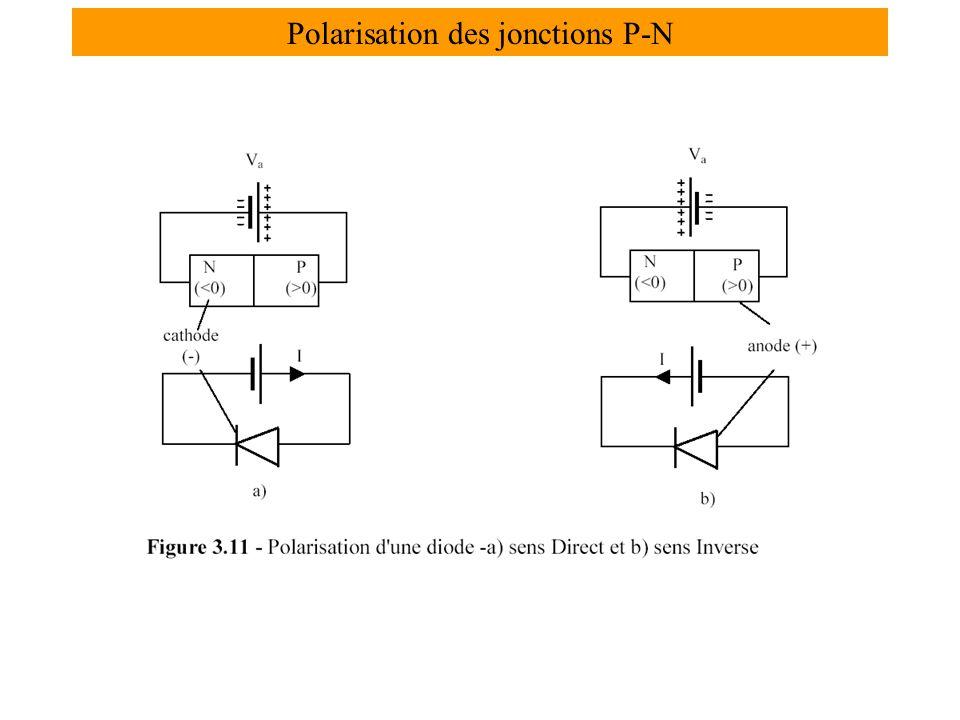 Polarisation des jonctions P-N