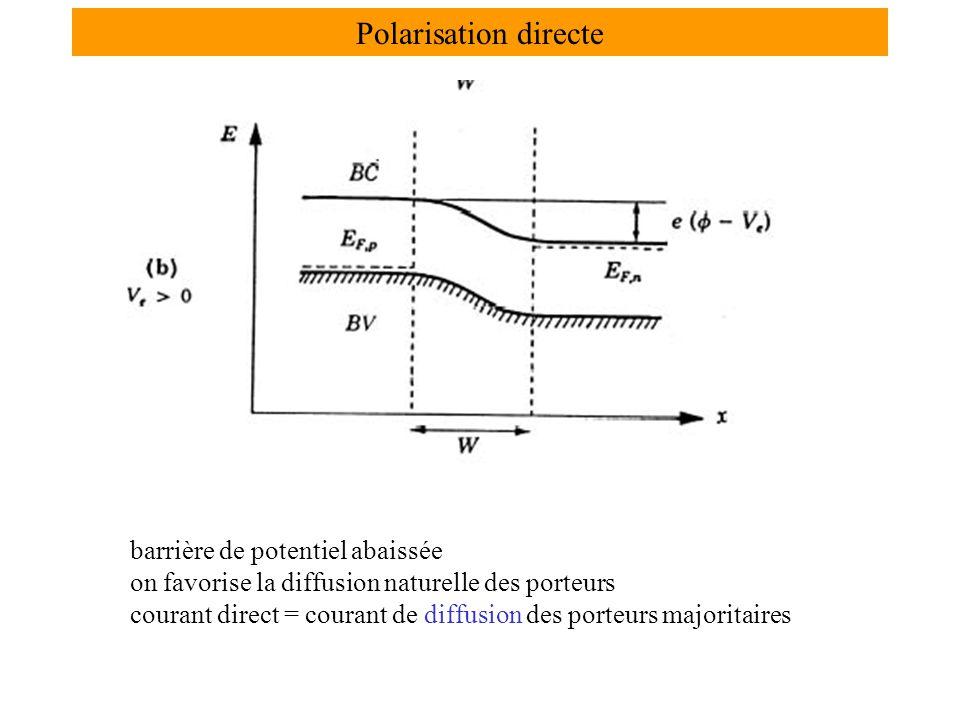 Polarisation directe barrière de potentiel abaissée on favorise la diffusion naturelle des porteurs courant direct = courant de diffusion des porteurs majoritaires