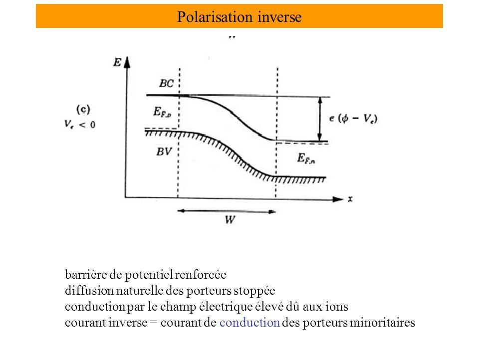Polarisation inverse barrière de potentiel renforcée diffusion naturelle des porteurs stoppée conduction par le champ électrique élevé dû aux ions courant inverse = courant de conduction des porteurs minoritaires
