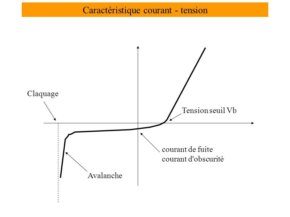 Caractéristique courant - tension courant de fuite courant d obscurité Avalanche Claquage Tension seuil Vb