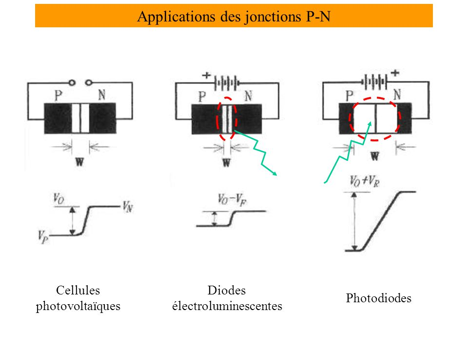 Applications des jonctions P-N Cellules photovoltaïques Diodes électroluminescentes Photodiodes
