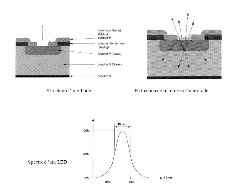 Structure d 'une diodeExtraction de la lumière d 'une diode Spectre d 'une LED