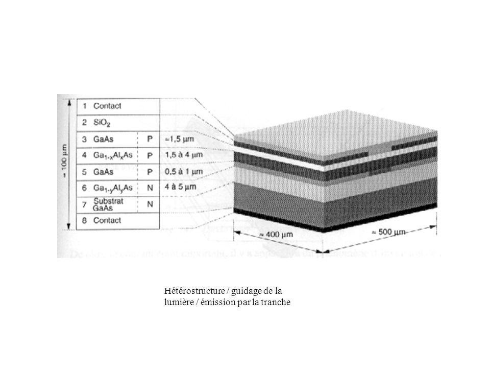 Hétérostructure / guidage de la lumière / émission par la tranche