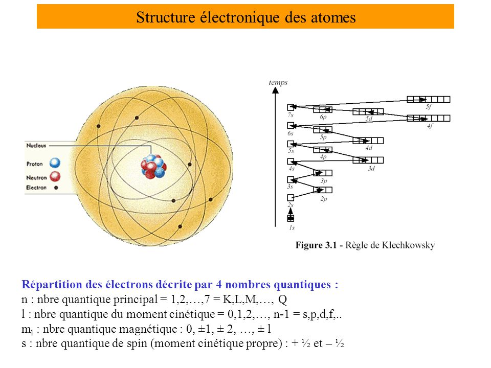 Structure électronique des atomes Répartition des électrons décrite par 4 nombres quantiques : n : nbre quantique principal = 1,2,…,7 = K,L,M,…, Q l : nbre quantique du moment cinétique = 0,1,2,…, n-1 = s,p,d,f,..