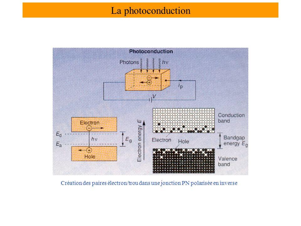 Création des paires électron/trou dans une jonction PN polarisée en inverse La photoconduction