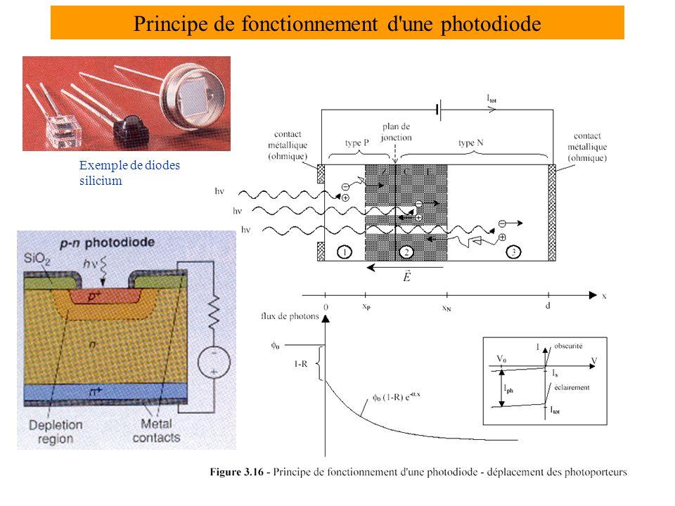 Principe de fonctionnement d une photodiode Exemple de diodes silicium