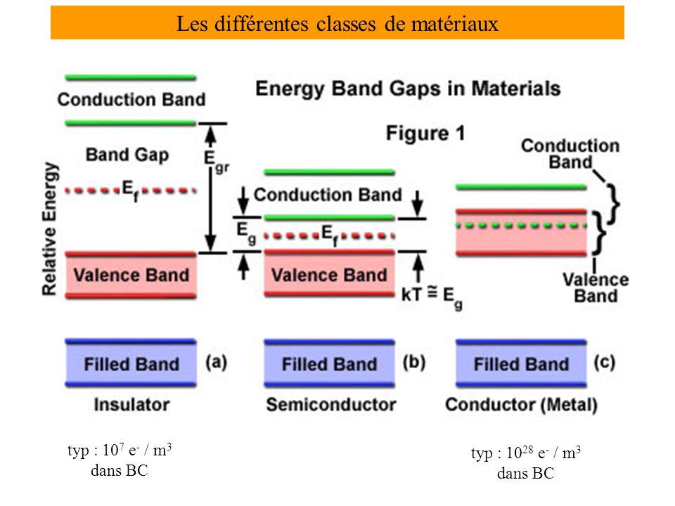 Les différentes classes de matériaux typ : 10 7 e - / m 3 dans BC typ : 10 28 e - / m 3 dans BC