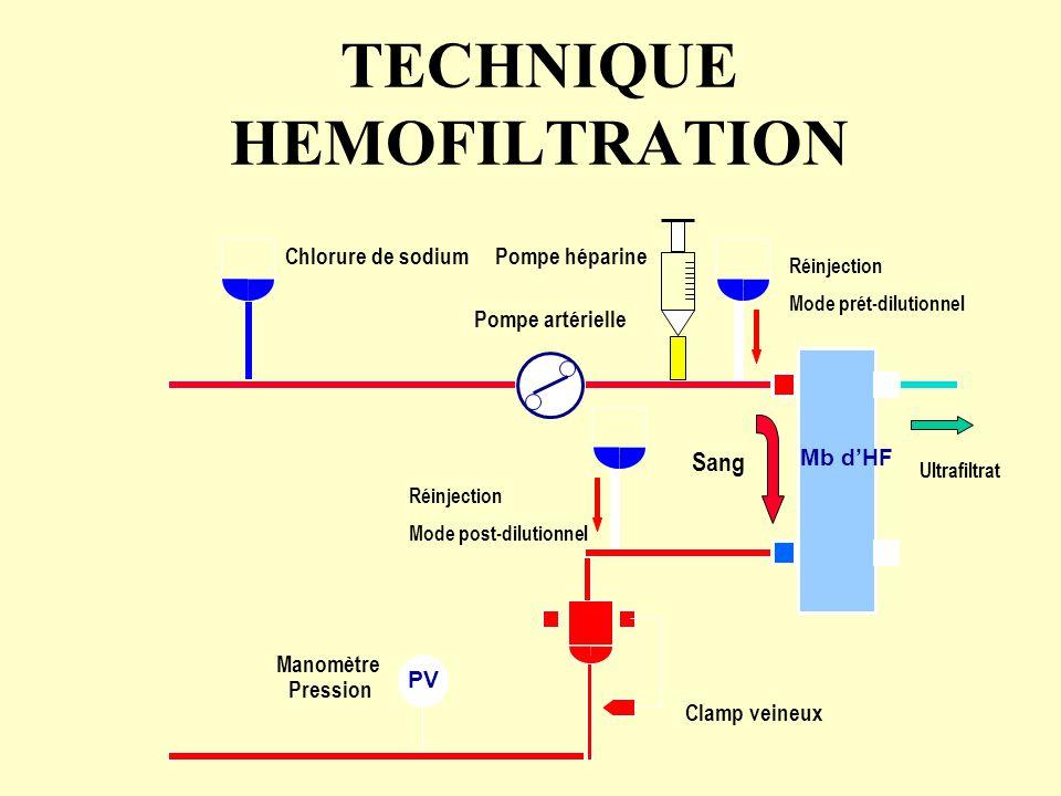 TECHNIQUE HEMOFILTRATION PV Pompe artérielle Chlorure de sodium Clamp veineux Manomètre Pression Pompe héparine Mb d'HF Sang Réinjection Mode post-dil