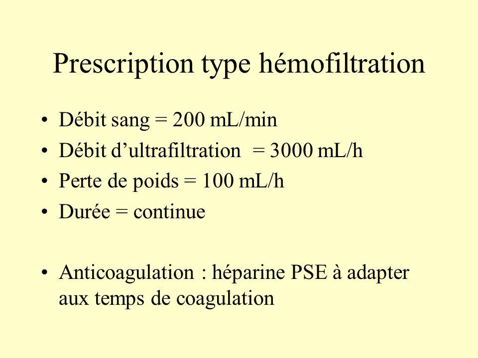 Prescription type hémofiltration Débit sang = 200 mL/min Débit d'ultrafiltration = 3000 mL/h Perte de poids = 100 mL/h Durée = continue Anticoagulatio