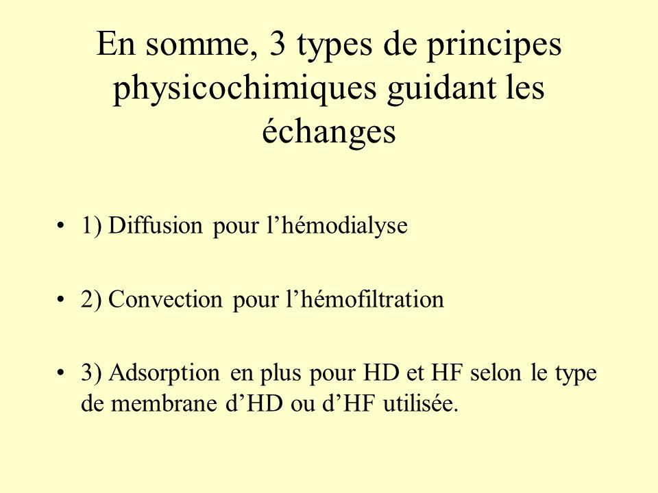 En somme, 3 types de principes physicochimiques guidant les échanges 1) Diffusion pour l'hémodialyse 2) Convection pour l'hémofiltration 3) Adsorption