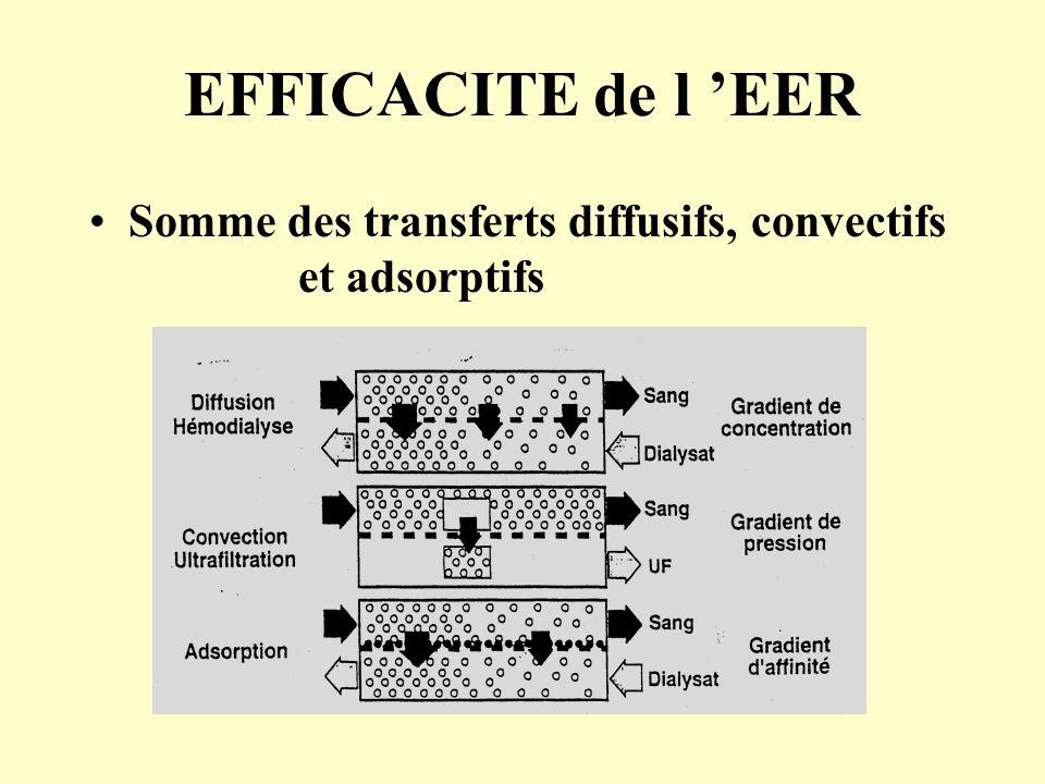 EFFICACITE de l 'EER Somme des transferts diffusifs, convectifs et adsorptifs