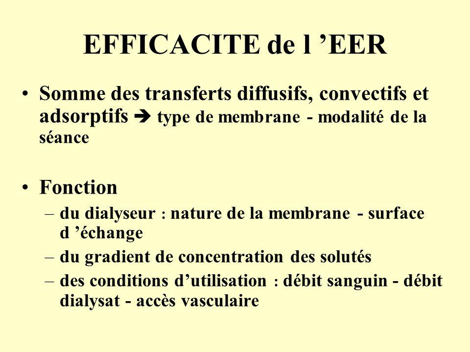 EFFICACITE de l 'EER Somme des transferts diffusifs, convectifs et adsorptifs  type de membrane - modalité de la séance Fonction –du dialyseur : natu