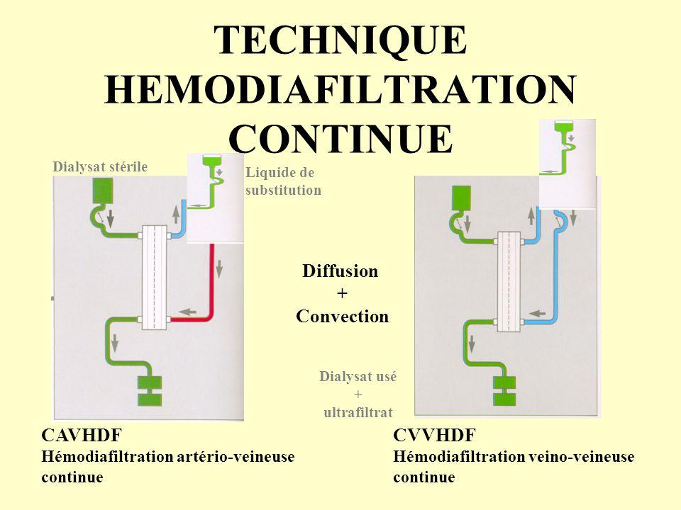 TECHNIQUE HEMODIAFILTRATION CONTINUE CAVHDF Hémodiafiltration artério-veineuse continue CVVHDF Hémodiafiltration veino-veineuse continue Diffusion + C