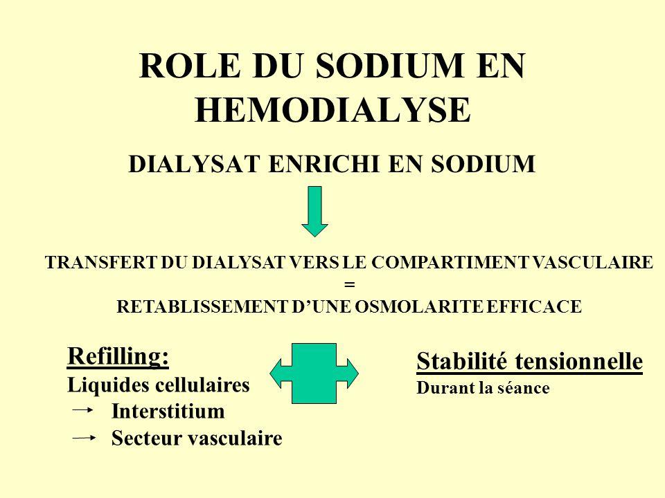 ROLE DU SODIUM EN HEMODIALYSE DIALYSAT ENRICHI EN SODIUM TRANSFERT DU DIALYSAT VERS LE COMPARTIMENT VASCULAIRE = RETABLISSEMENT D'UNE OSMOLARITE EFFIC