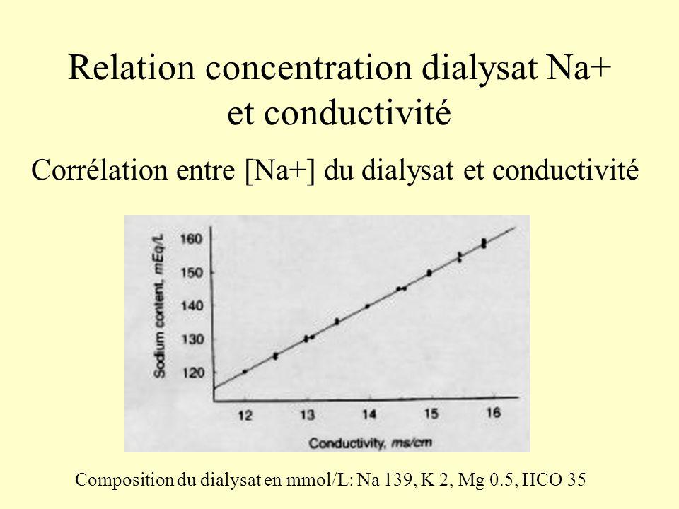 Relation concentration dialysat Na+ et conductivité Corrélation entre [Na+] du dialysat et conductivité Composition du dialysat en mmol/L: Na 139, K 2