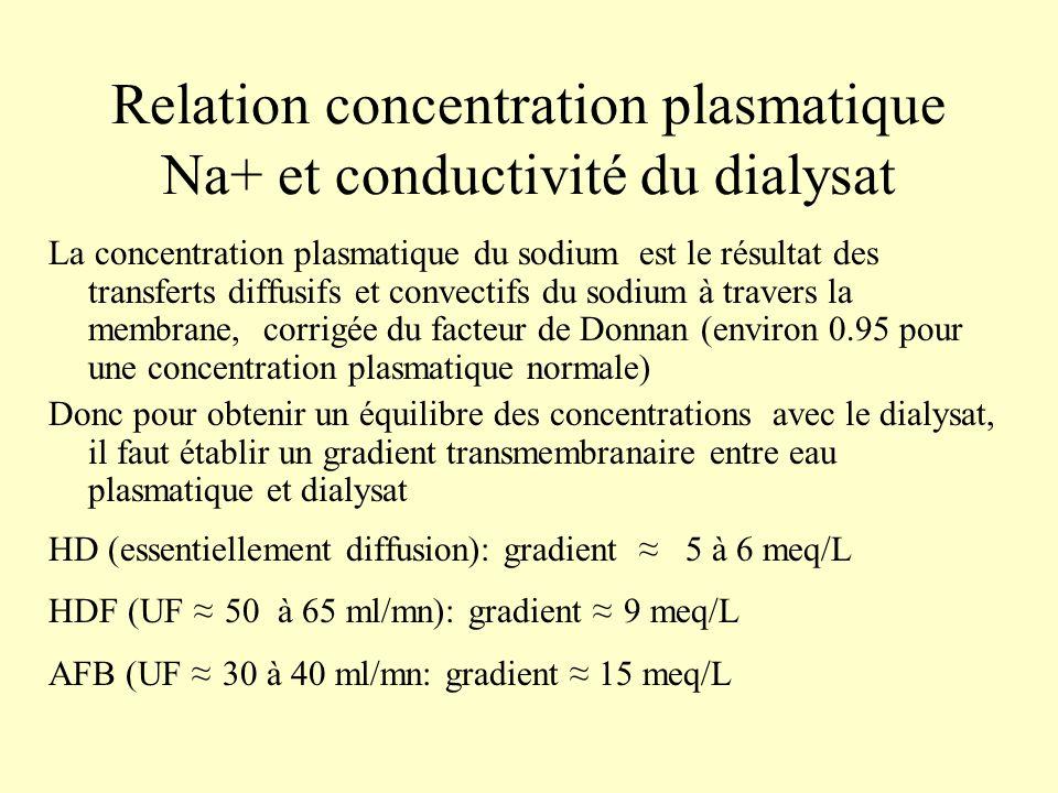 Relation concentration plasmatique Na+ et conductivité du dialysat La concentration plasmatique du sodium est le résultat des transferts diffusifs et