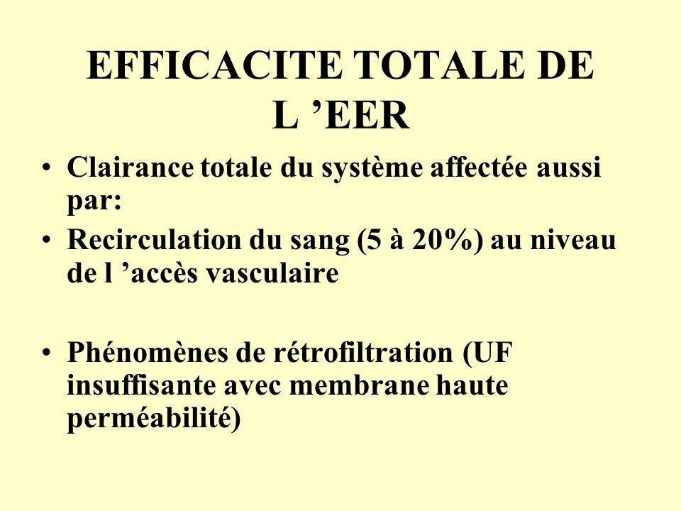 EFFICACITE TOTALE DE L 'EER Clairance totale du système affectée aussi par: Recirculation du sang (5 à 20%) au niveau de l 'accès vasculaire Phénomène