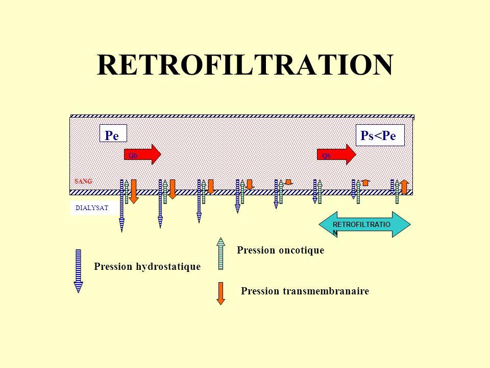 RETROFILTRATION SANG Pe Qb Ps<Pe RETROFILTRATIO N DIALYSAT Pression oncotique Pression transmembranaire Pression hydrostatique