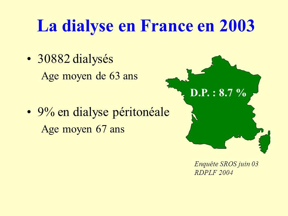 La dialyse en France en 2003 30882 dialysés Age moyen de 63 ans 9% en dialyse péritonéale Age moyen 67 ans D.P. : 8.7 % Enquête SROS juin 03 RDPLF 200