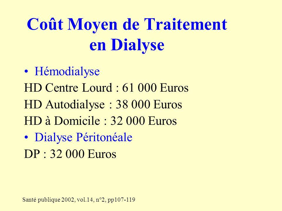 Santé publique 2002, vol.14, n°2, pp107-119 Coût Moyen de Traitement en Dialyse Hémodialyse HD Centre Lourd : 61 000 Euros HD Autodialyse : 38 000 Eur