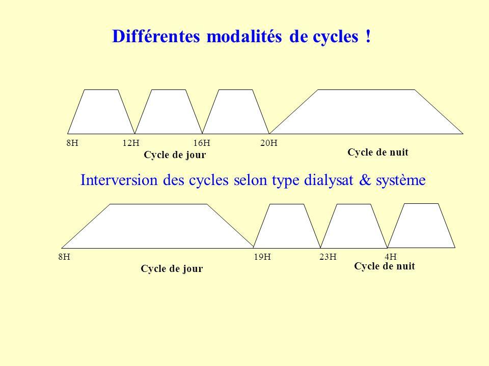 Cycle de nuit Cycle de jour Cycle de nuit 8H 12H 16H 20H 8H 19H 23H 4H Cycle de jour Différentes modalités de cycles ! Interversion des cycles selon t