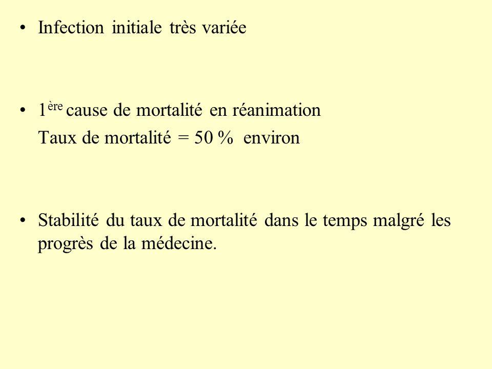 Infection initiale très variée 1 ère cause de mortalité en réanimation Taux de mortalité = 50 % environ Stabilité du taux de mortalité dans le temps m