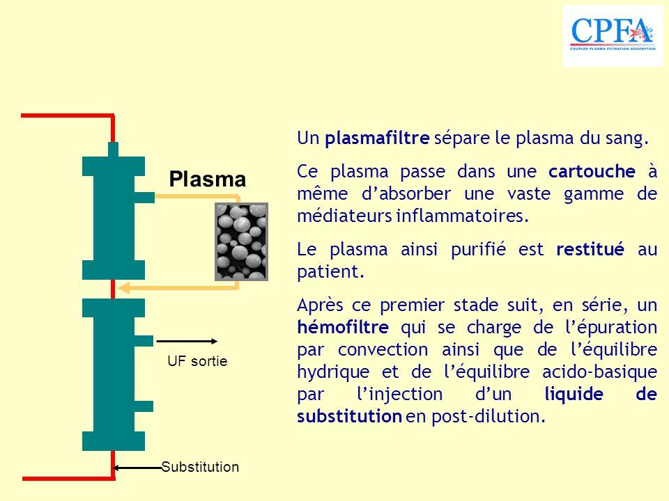 Un plasmafiltre sépare le plasma du sang. Ce plasma passe dans une cartouche à même d'absorber une vaste gamme de médiateurs inflammatoires. Le plasma