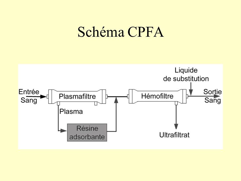 Schéma CPFA