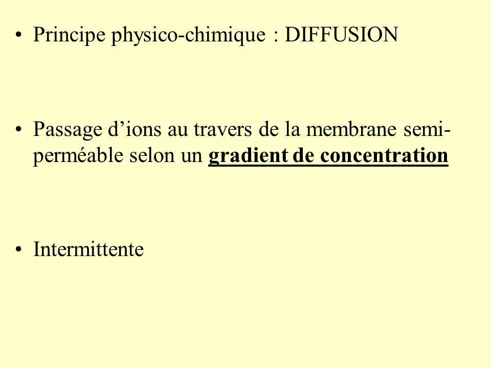 Principe physico-chimique : DIFFUSION Passage d'ions au travers de la membrane semi- perméable selon un gradient de concentration Intermittente