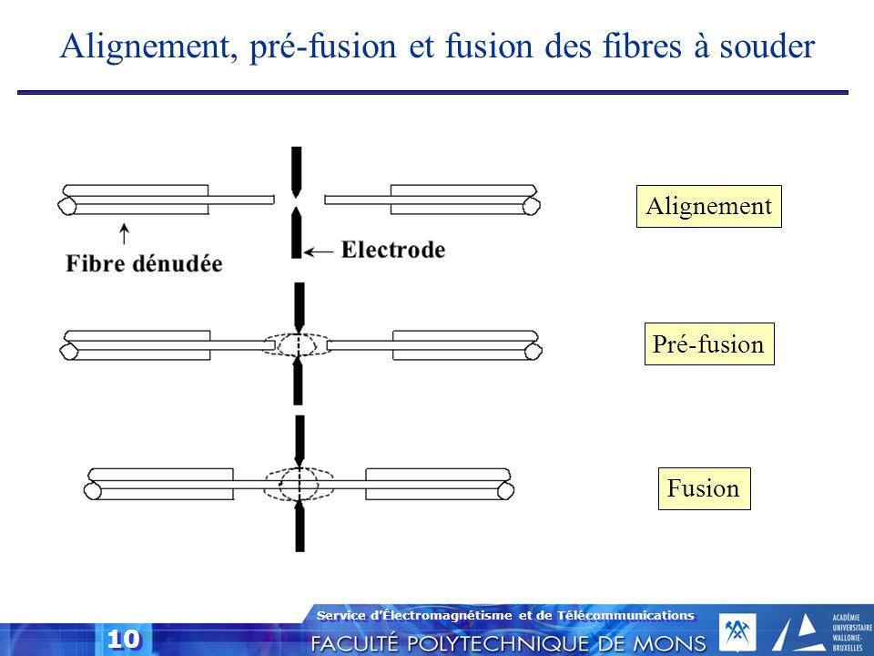 Service d'Électromagnétisme et de Télécommunications 10 Alignement, pré-fusion et fusion des fibres à souder Alignement Pré-fusion Fusion