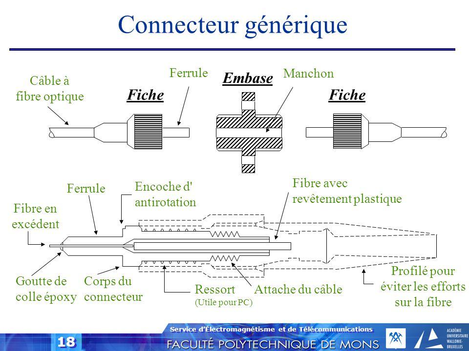 Service d'Électromagnétisme et de Télécommunications 18 Connecteur générique Câble à fibre optique Fiche Ferrule Embase Manchon Fiche Fibre en excéden