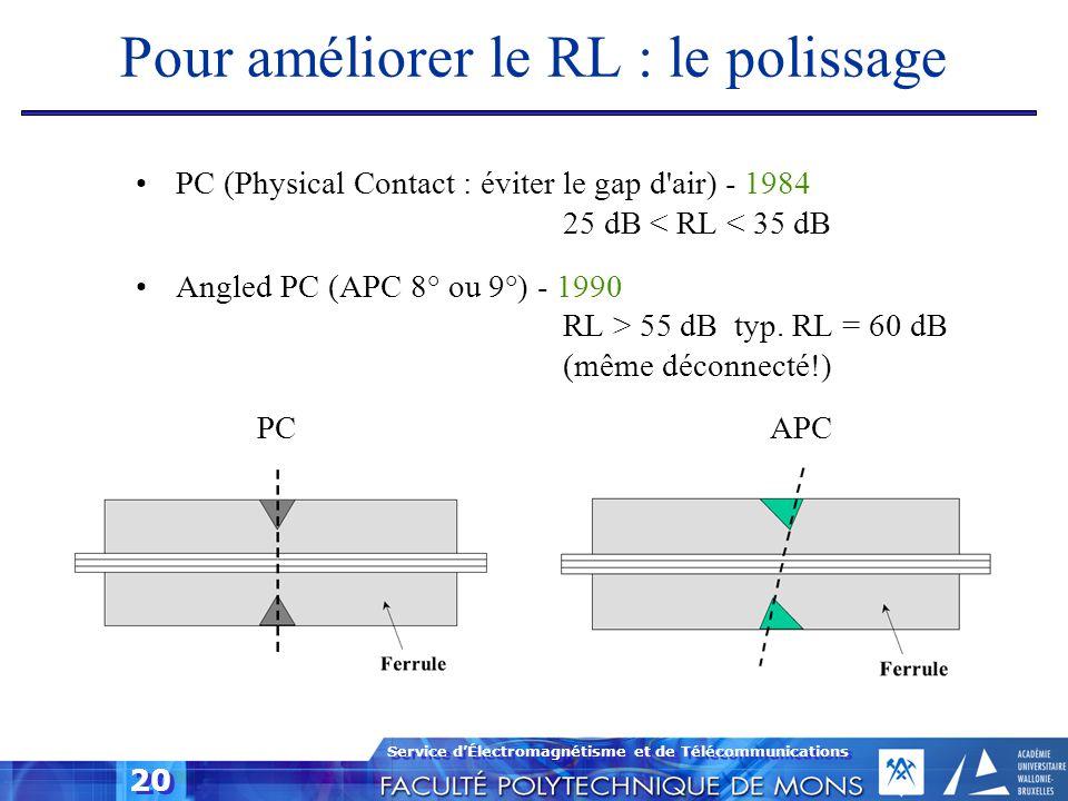 Service d'Électromagnétisme et de Télécommunications 20 Pour améliorer le RL : le polissage PC (Physical Contact : éviter le gap d'air) - 1984 25 dB <