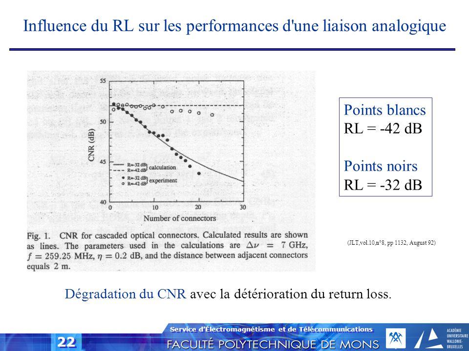 Service d'Électromagnétisme et de Télécommunications 22 Influence du RL sur les performances d'une liaison analogique Dégradation du CNR avec la détér