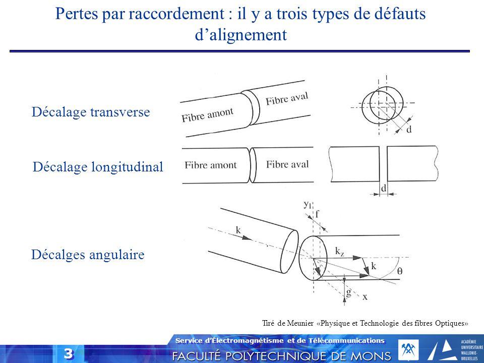 Service d'Électromagnétisme et de Télécommunications 3 Pertes par raccordement : il y a trois types de défauts d'alignement Décalage transverse Décala
