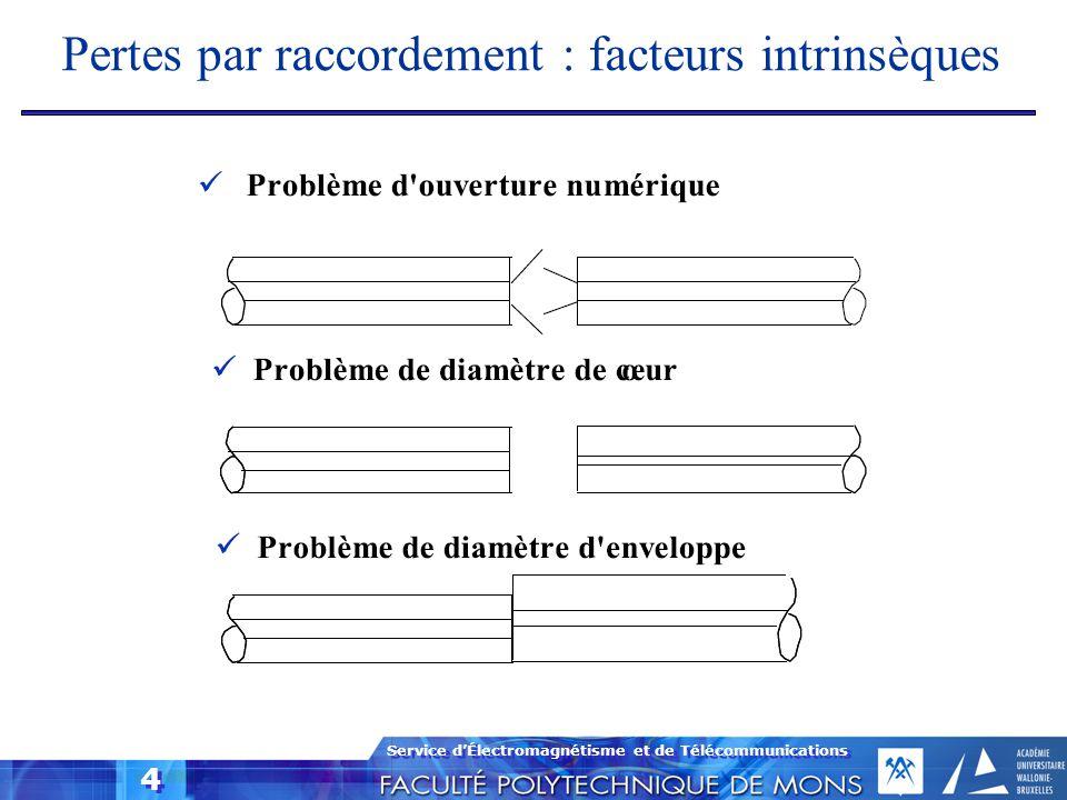 Service d'Électromagnétisme et de Télécommunications 4 Pertes par raccordement : facteurs intrinsèques