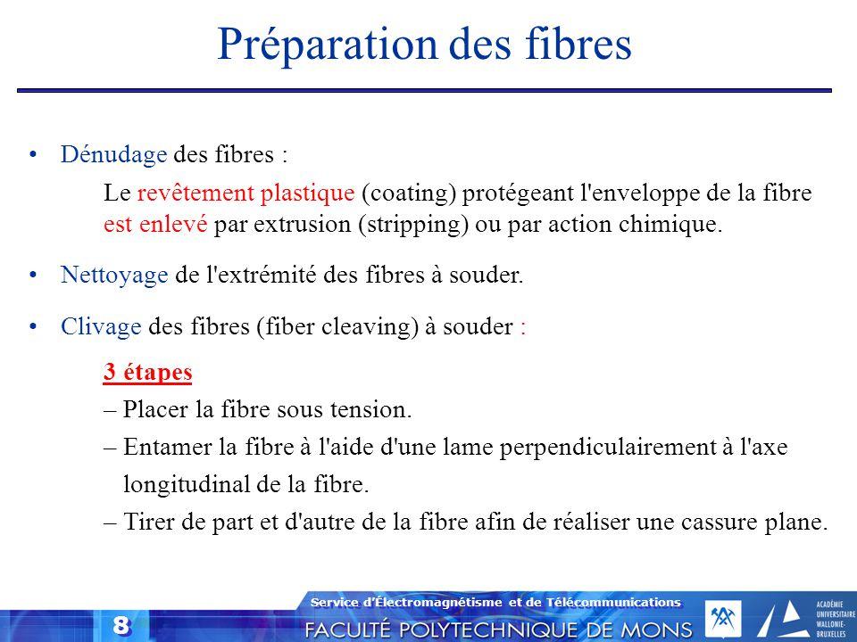 Service d'Électromagnétisme et de Télécommunications 8 Préparation des fibres Dénudage des fibres : Le revêtement plastique (coating) protégeant l'env