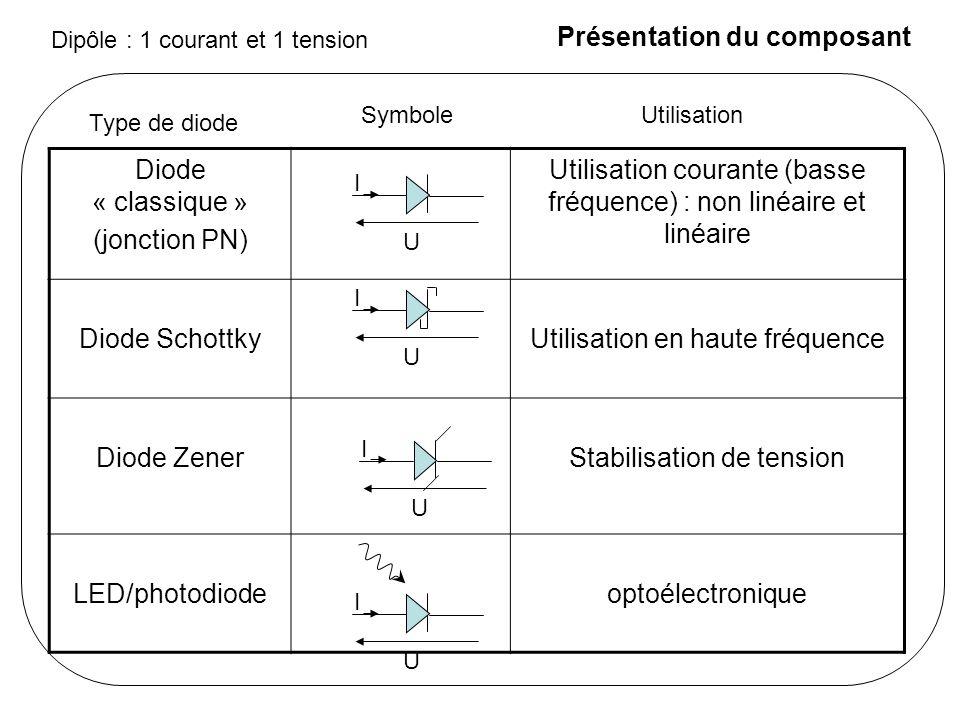 La diode (jonction PN) Caractéristique courant-tension : I V - I S Avec : A T = 300 K : U T =25 mV I U V > 0 : I = - I S V > 0 :  Composant non-linéaire