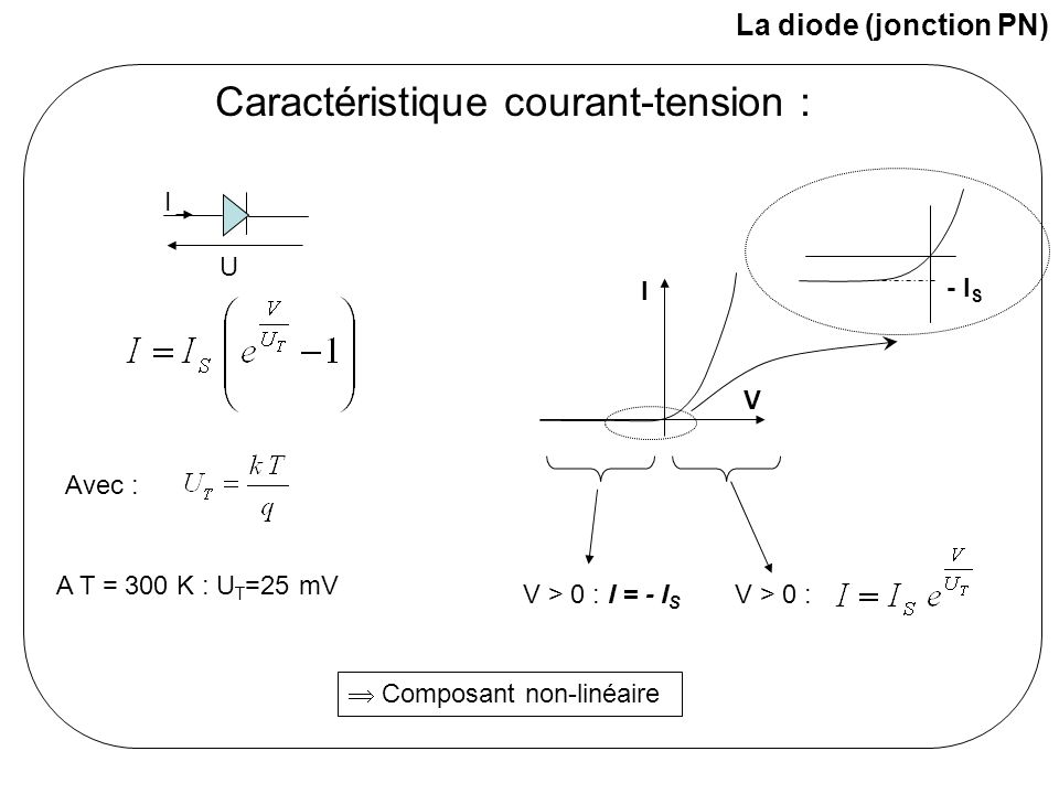 La diode à jonction : les différents modèles (grands signaux) Modèle sans seuil : Modèle avec seuil : Modèle avec pente : I V I V I V VTVT Pour une diode signal : V T # 0.6 V Pour une LED : V T dépend de Pour une diode Schottky : V T <0.6 V V T : tension correspondant à un courant de 1 mA (Voir exercice 1)