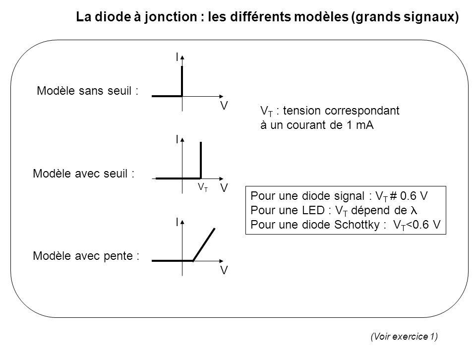 La diode à jonction : les limites I V Puissance dissipée max Zone de claquage