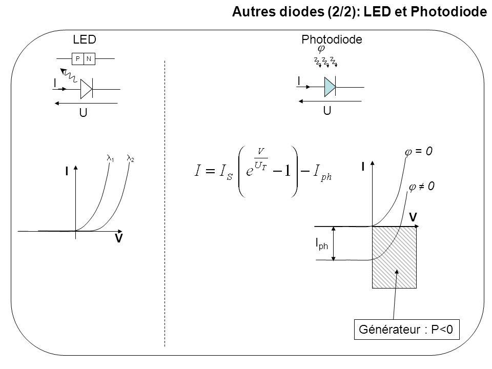 Connexion d'une diode à un circuit : point de polarisation E th R th I I V - La diode impose sa caractéristique I=f(V) - Le circuit impose sa caractéristique I=g(V) → Point d'équilibre (I 0,V 0 ) : c'est le point de fonctionnement (point de repos) I V I0I0 V0V0 Solution mathématique Solution graphique (Voir exercices 2,3 et 4)