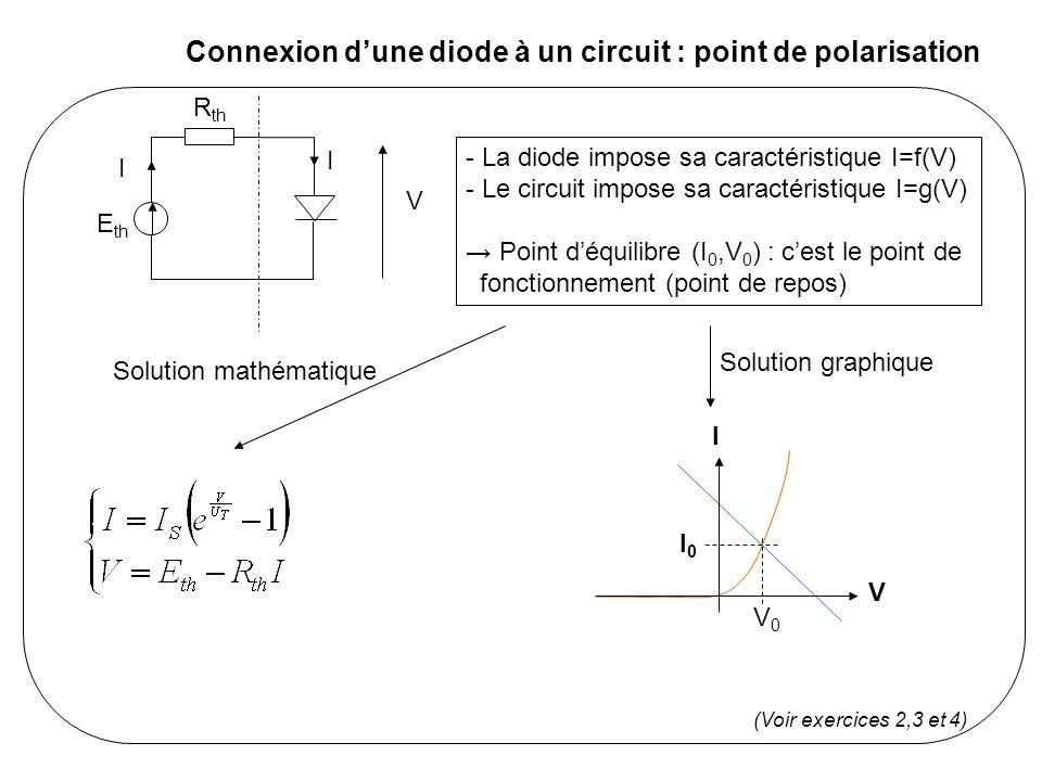 La diode en régime dynamique (1/3) : petits signaux E th R th I I V e I V I0I0 V0V0 E I V t t E = E th + e I = I 0 + i V=V 0 + v Inverse de la pente de la tangente (résistance dynamique)